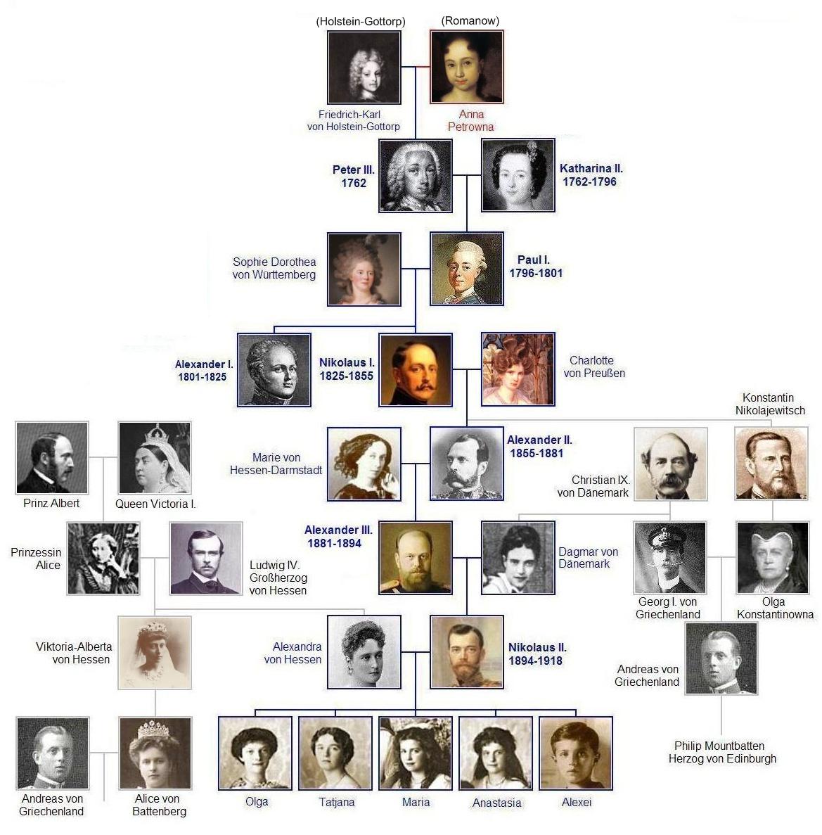 Romanow Familie