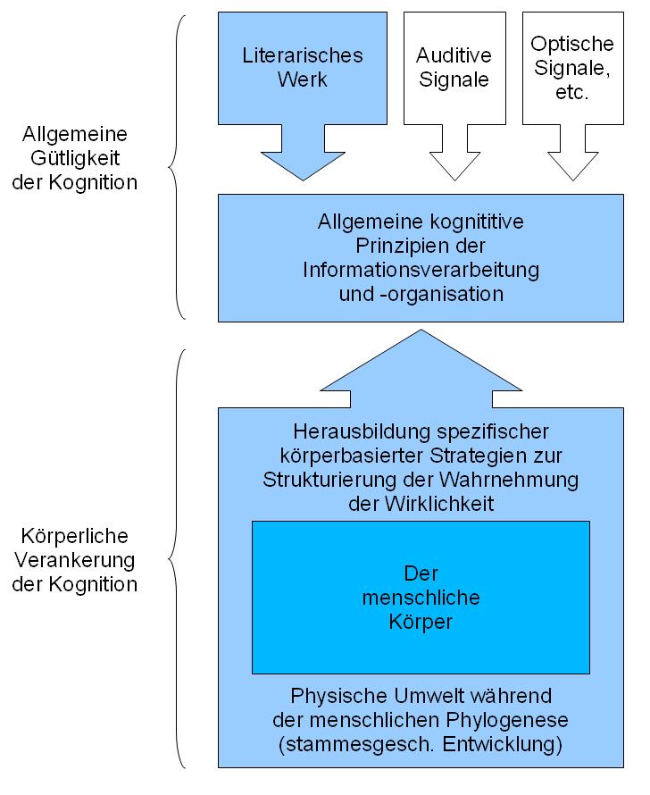 neuronale informationsverarbeitung biography