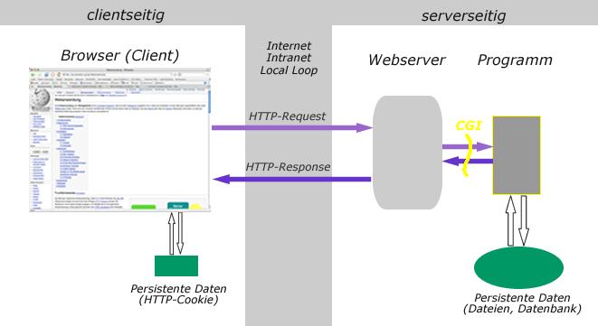 Webanwendung – Wikipedia