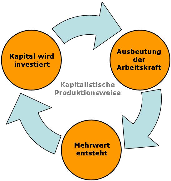 IMAGE(http://upload.wikimedia.org/wikipedia/de/f/fe/Mehrwert_schaubild.png)