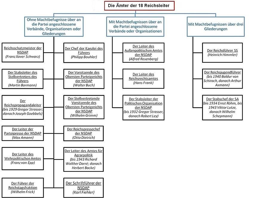 Die Ämter der 18 Reichsleiter der NSDAP