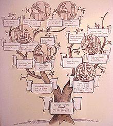 Stammtafel Händels (Quelle: Wikimedia)