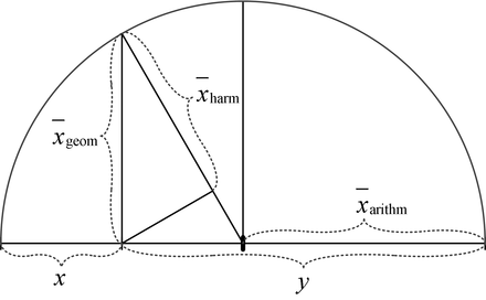 440px Mittelwerte Ungleichung Dreieck