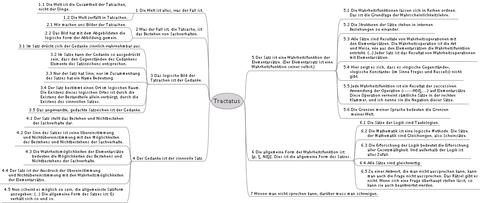 wittgenstein tractatus logico philosophicus pdf deutsch