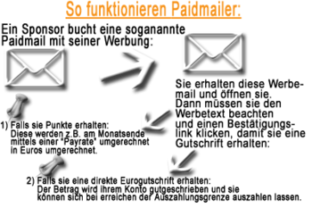 Funktionsweise eines Paidmailers