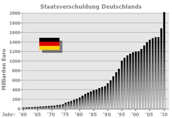 upload.wikimedia.org/wikipedia/de/thumb/1/18/Staatsverschuldung5.png/550px-Staatsverschuldung5.png