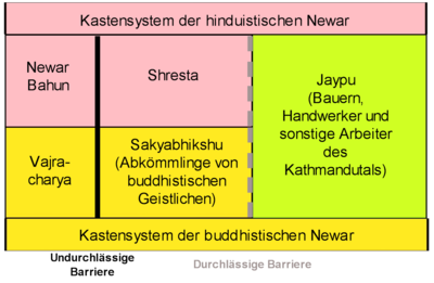 Caste system from the Newar's point of view
