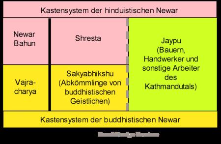 Das Kastensystem aus Sicht der Newar