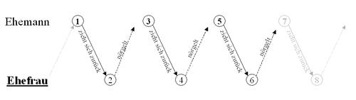 Die 5 Axiome Von Paul Watzlawick Youtube