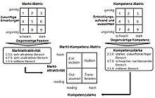 220px Kompetenz Strategie Portfolio Abb 4