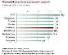 Elektrizitätswirtschaft in Österreich – Wikipedia