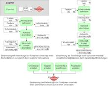 220px Funktionen eines Teilprozesses