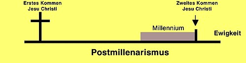 Postmillenaristische Sicht des Tausendjährigen Reiches