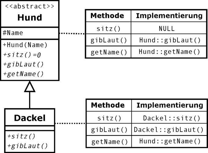 Tabelle virtueller Methoden - Wikiwand