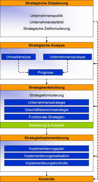 Strategisches Management – Wikipedia