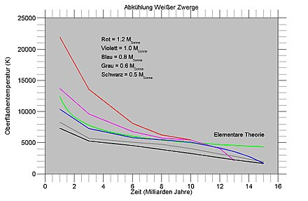 Cooling of white dwarfs (temperature) .jpg