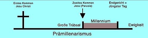 Prämillenaristische Sicht des Tausendjährigen Reiches
