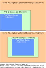 Vergleich der Sensorgrößen zwischen 35-mm-KB / digitales Vollformat, APS-C / DX und Four Thirds