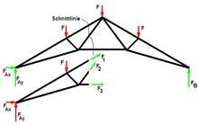 Baustatik wikipedia for Ritterschnitt beispiel