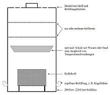 uds barbecue smoker. Black Bedroom Furniture Sets. Home Design Ideas