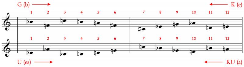 Schönberg, piano piece op.33a: the four main series used