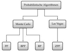 Las Vegas Algorithmus
