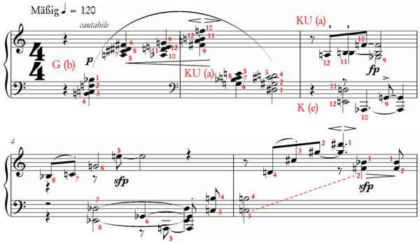 Schönberg, op.33a, bars 1 to 5 with series analysis
