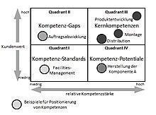 220px Kompetenz Strategie Portfolio Abb 2