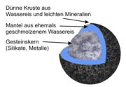 Schnitt durch den Zwergplaneten zur Illustration des innereren Aufbaus (Bild aus Wikipedia)