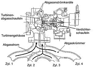 Turbolader – Wikipedia
