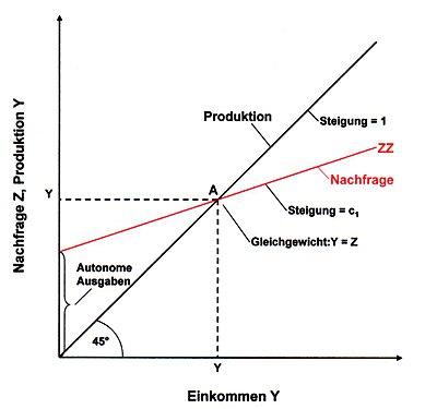 Gütermarktgleichgewicht Wikipedia
