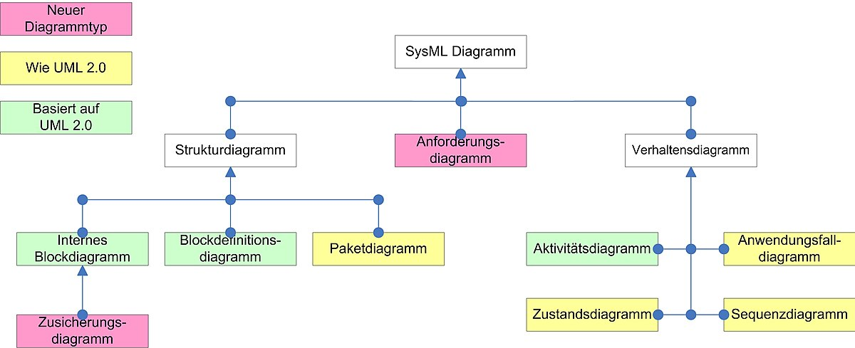 systems modeling language  u2013 wikipedia