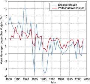 Abb.10b: Weltweites Wirtschaftswachstum und Erdölverbrauch 1960-2003