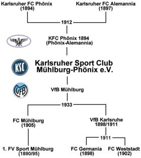 """""""Stammbaum"""" des Karlsruher SC"""