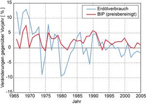 Abb.10a: Veränderungen von BIP und Erdölverbrauch in Deutschland 1965-2005