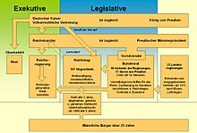 Bismarcksche Reichsverfassung Wikipedia