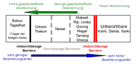 The Nepalese caste system from the perspective of a Bahun or Chhetri