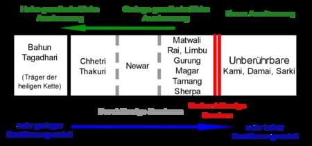 Das nepalesische Kastensystem aus der Sicht eines Bahun oder Chhetri