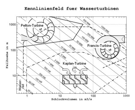 Kennfeld der gebräuchlichsten Wasserturbinen bei einem angenommenen Wirkungsgrad ŋT von 80%