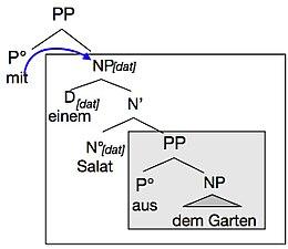 Syntaxbaumpp Rektion Wikipedia