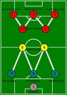 10er position