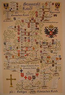 Genealogie Wikipedia