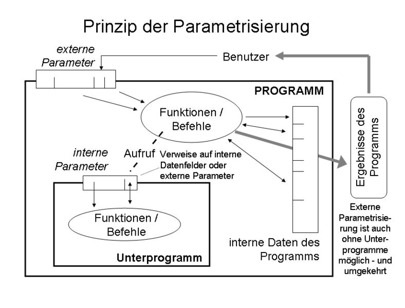Parametrisierung