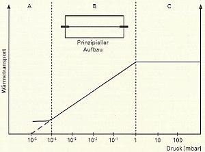 Pirani-Vakuummeter – Wikipedia
