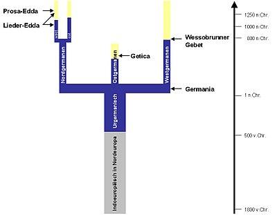 Germanische Schöpfungsgeschichte – Wikipedia