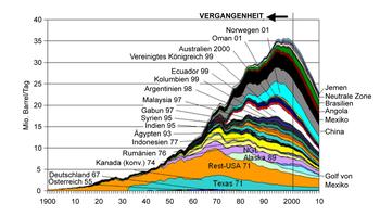 Abb.5: Die Ölproduktion außerhalb der OPEC und früheren Sowjetunion (FSU) hat den Höhepunkt überschritten und fällt seitdem ab