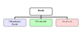 Privatrecht Wikipedia