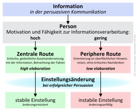 examples of persuasion essays