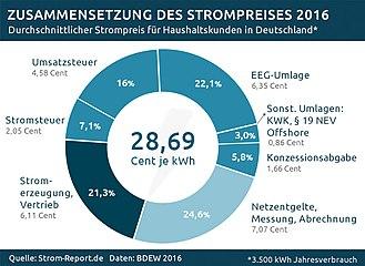Stromkosten singlehaushalt österreich