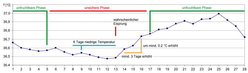 Temperaturmethode Schwanger